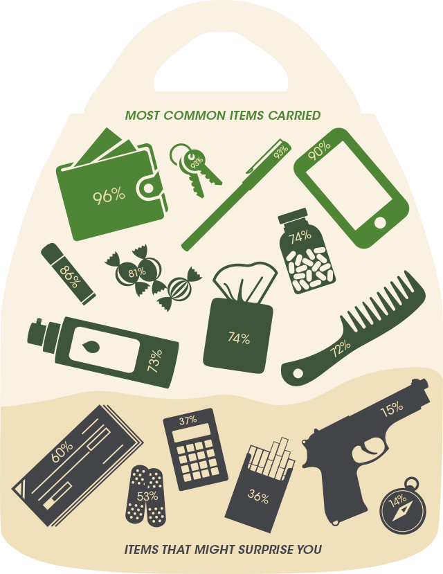 What's in her bag. Purse Inforgraphic.