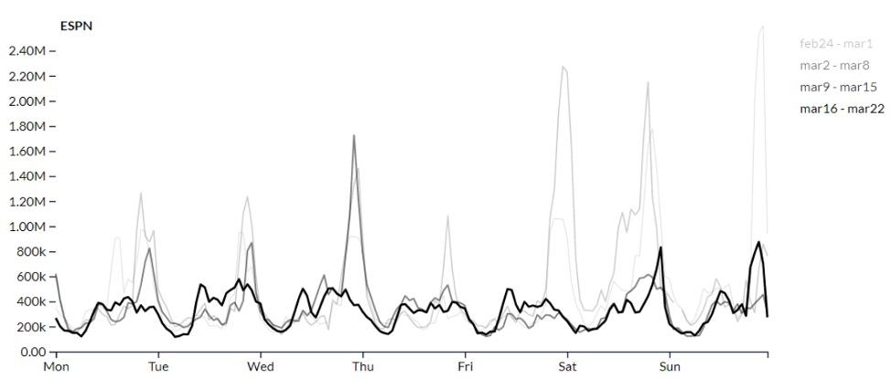 Chart Source: Simulmedia Marketplace